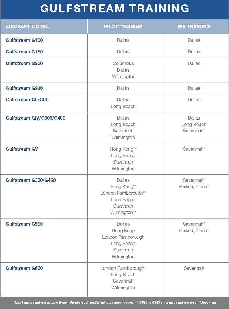 FlightSafety_Gulfstream_Training_Chart_03 edit